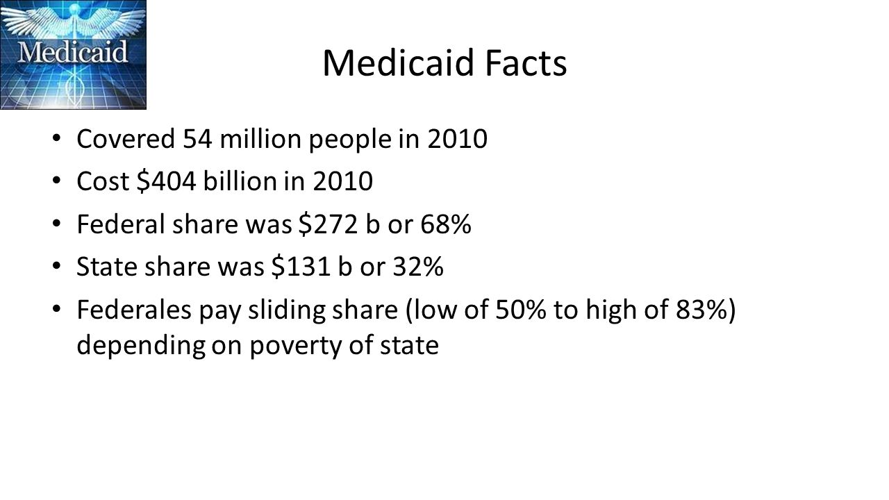 Medicaid Facts Covered 54 million people in 2010 Cost $404 billion in 2010 Federal share was $272 b or 68% State share was $131 b or 32% Federales pay