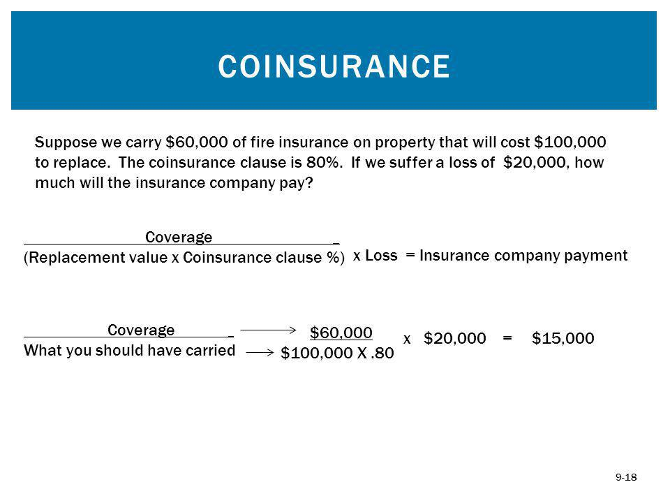 COINSURANCE Suppose we carry $60,000 of fire insurance on property that will cost $100,000 to replace.