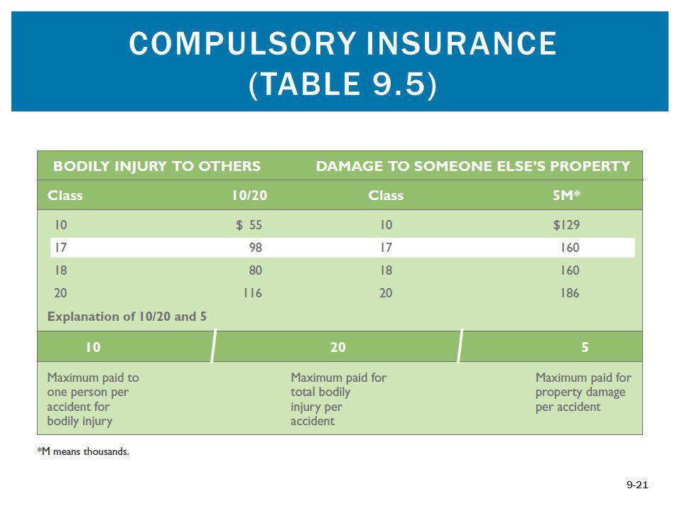 COMPULSORY INSURANCE (TABLE 9.5) 9-21