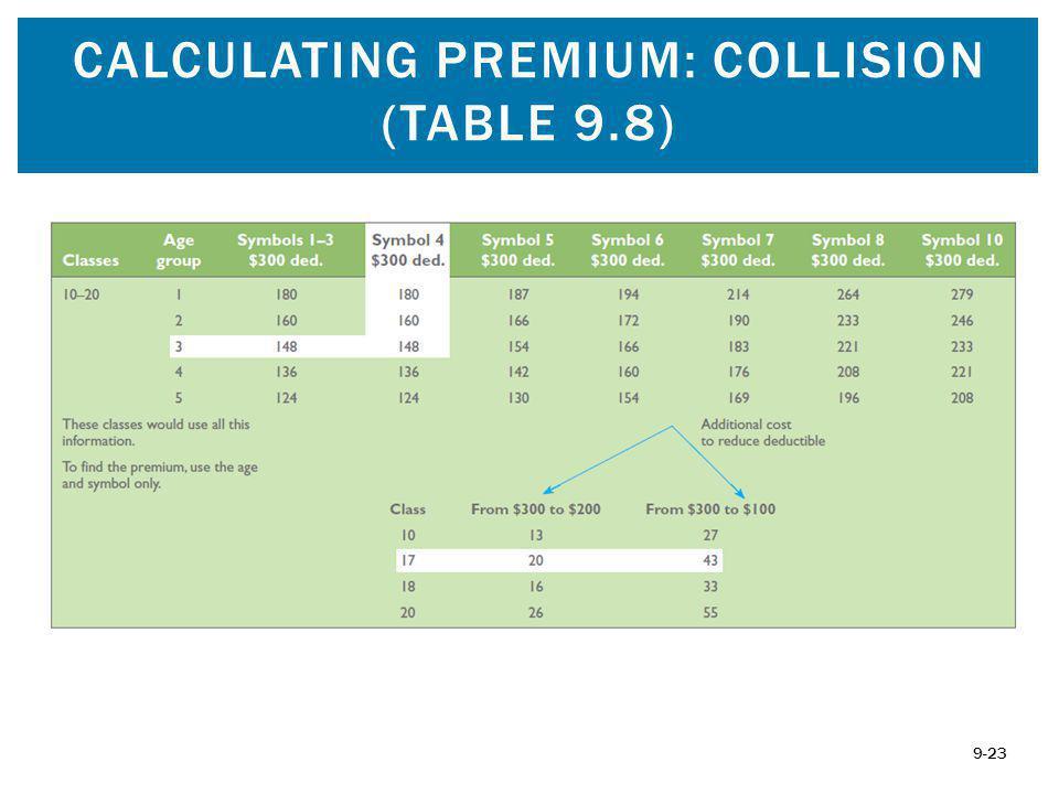 CALCULATING PREMIUM: COLLISION (TABLE 9.8) 9-23