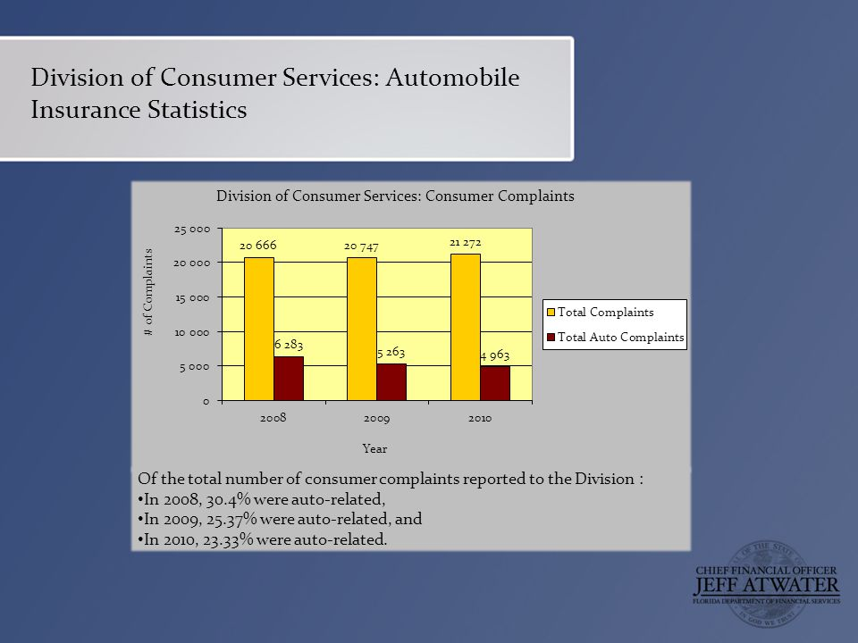 Division of Consumer Services: Automobile Insurance Statistics Of the total number of consumer complaints reported to the Division : In 2008, 30.4% were auto-related, In 2009, 25.37% were auto-related, and In 2010, 23.33% were auto-related.