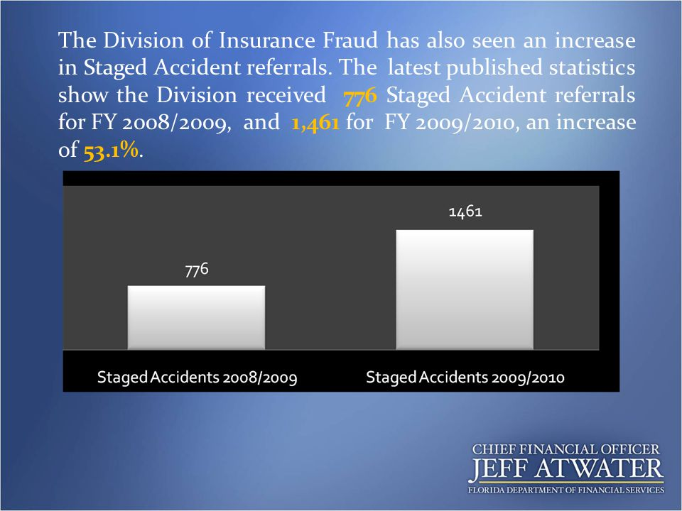 The Division of Insurance Fraud has also seen an increase in Staged Accident referrals.