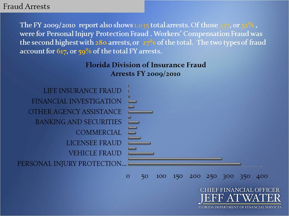 The FY 2009/2010 report also shows 1,035 total arrests.