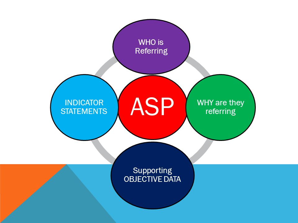 ASP WHO is Referring WHY are they referring Supporting OBJECTIVE DATA INDICATOR STATEMENTS