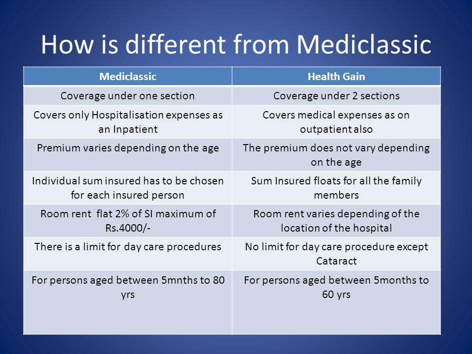 How is different from Mediclassic MediclassicHealth Gain Coverage under one sectionCoverage under 2 sections Covers only Hospitalisation expenses as an Inpatient Covers medical expenses as on outpatient also Premium varies depending on the ageThe premium does not vary depending on the age Individual sum insured has to be chosen for each insured person Sum Insured floats for all the family members Room rent flat 2% of SI maximum of Rs.4000/- Room rent varies depending of the location of the hospital There is a limit for day care proceduresNo limit for day care procedure except Cataract For persons aged between 5mnths to 80 yrs For persons aged between 5months to 60 yrs