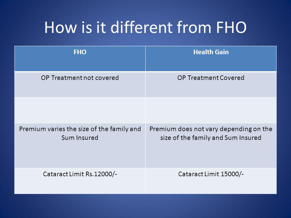 How is it different from FHO FHOHealth Gain OP Treatment not coveredOP Treatment Covered Premium varies the size of the family and Sum Insured Premium does not vary depending on the size of the family and Sum Insured Cataract Limit Rs.12000/-Cataract Limit 15000/-