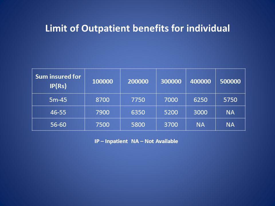 Limit of Outpatient benefits for individual Sum insured for IP(Rs) 100000200000300000400000500000 5m-4587007750700062505750 46-557900635052003000NA 56-60750058003700NA IP – Inpatient NA – Not Available