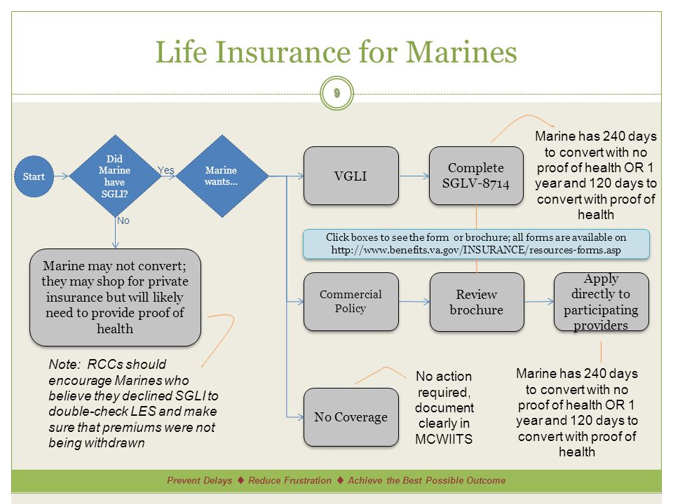 Prevent Delays Reduce Frustration Achieve the Best Possible Outcome Life Insurance for Marines 9 Did Marine have SGLI.