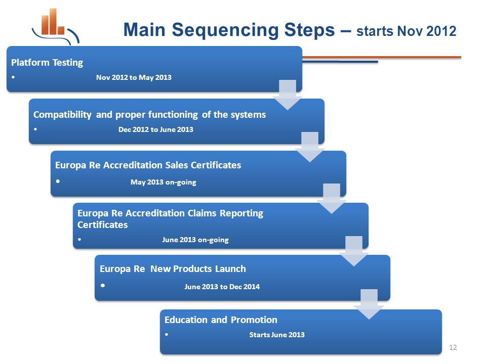 Main Sequencing Steps – starts Nov 2012 12 Platform Testing Nov 2012 to May 2013 Compatibility and proper functioning of the systems Dec 2012 to June 2013 Europa Re Accreditation Sales Certificates May 2013 on-going Europa Re Accreditation Claims Reporting Certificates June 2013 on-going Europa Re New Products Launch June 2013 to Dec 2014 Education and Promotion Starts June 2013