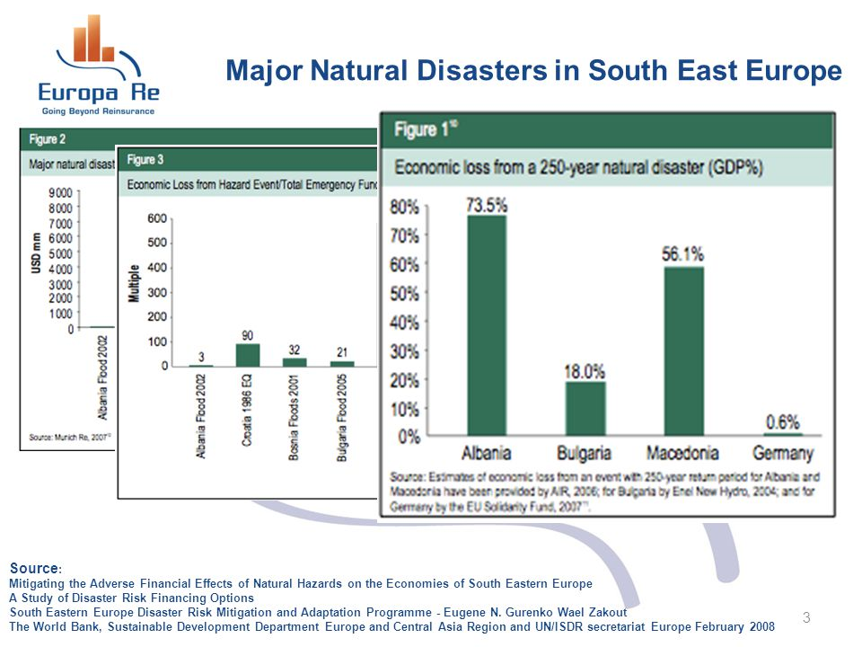 Major Natural Disasters in South East Europe 3 Source : Mitigating the Adverse Financial Effects of Natural Hazards on the Economies of South Eastern Europe A Study of Disaster Risk Financing Options South Eastern Europe Disaster Risk Mitigation and Adaptation Programme - Eugene N.