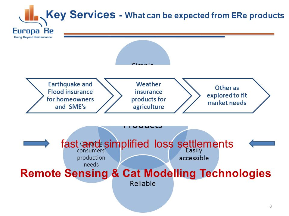 Key Services - What can be expected from ERe products Products Simple Affordable Easily accessible Reliable Covering consumers production needs Innovative 8 Earthquake and Flood insurance for homeowners and SMEs Weather insurance products for agriculture Other as explored to fit market needs fast and simplified loss settlements Remote Sensing & Cat Modelling Technologies