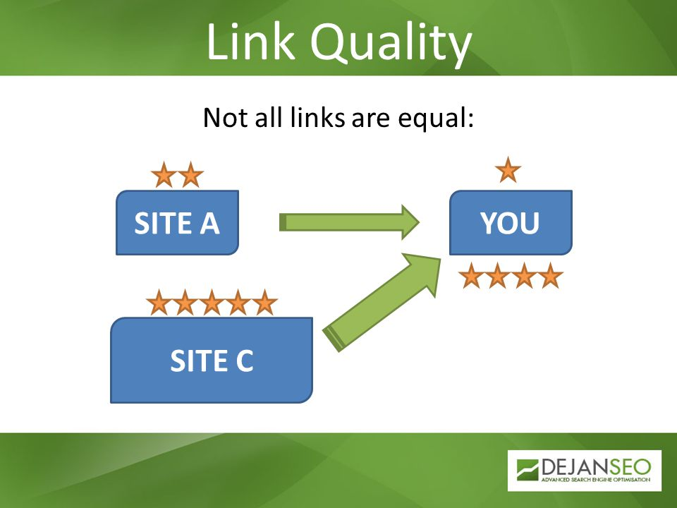 Link Quality Not all links are equal: SITE AYOU SITE C