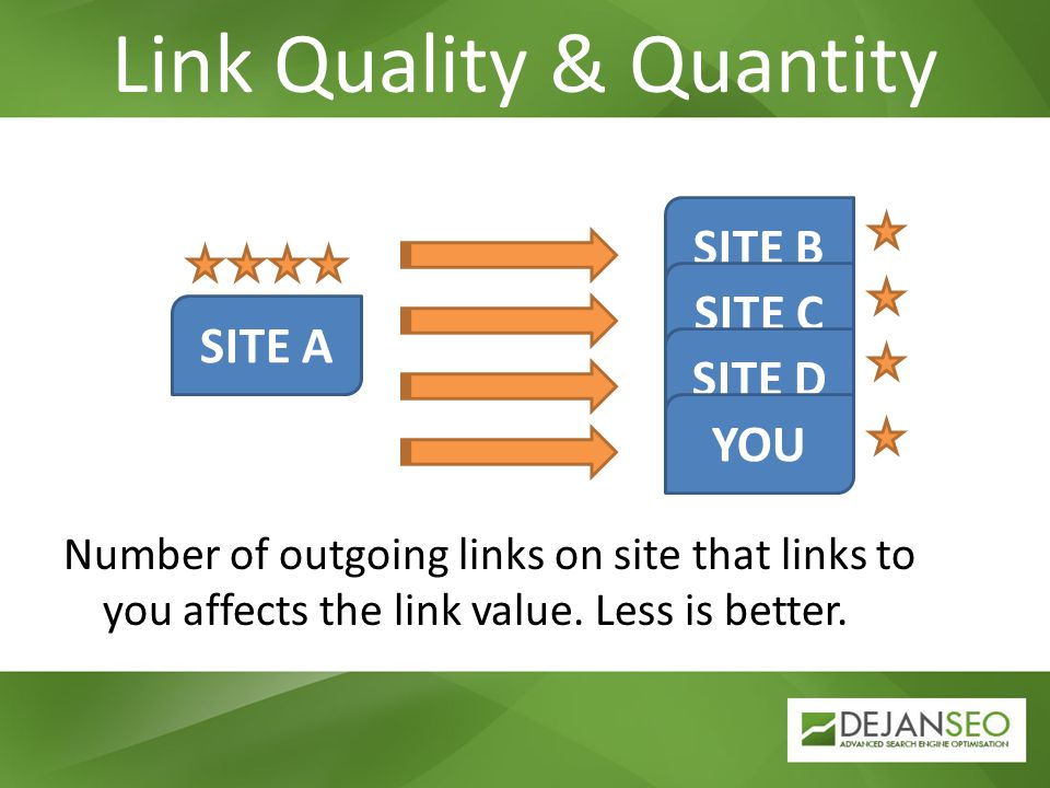 Number of outgoing links on site that links to you affects the link value. Less is better. SITE A SITE B SITE C SITE D YOU Link Quality & Quantity