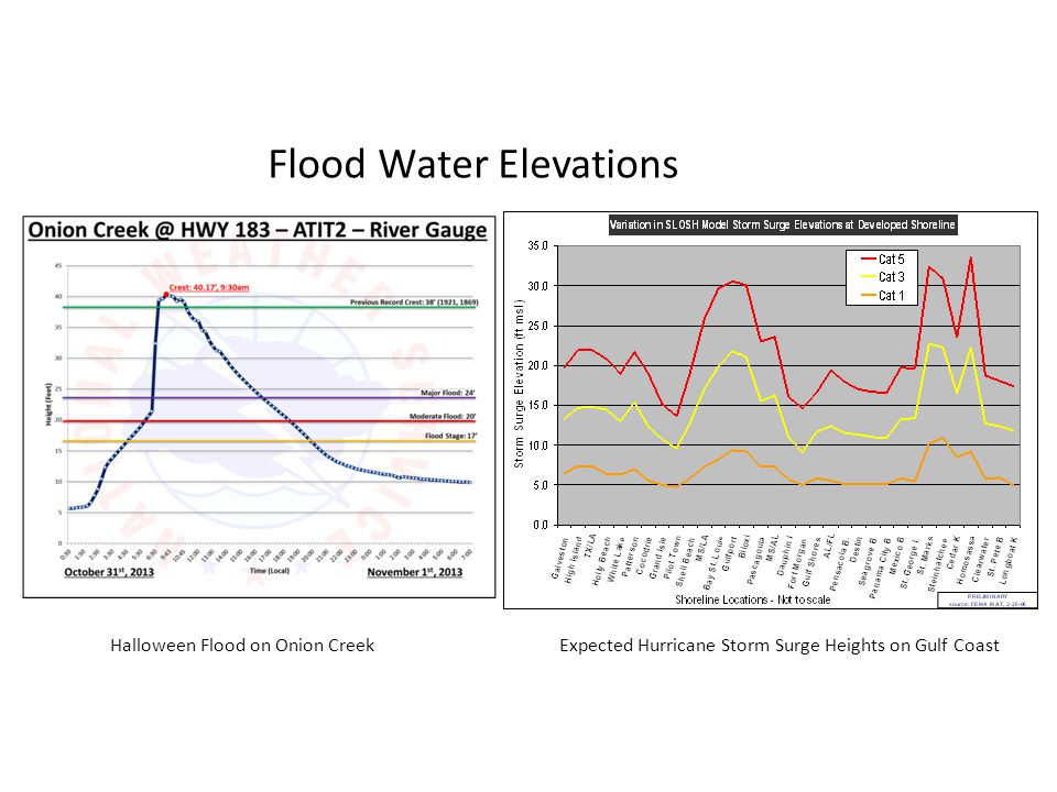 Flood Water Elevations Halloween Flood on Onion CreekExpected Hurricane Storm Surge Heights on Gulf Coast