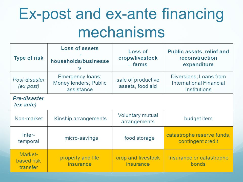 Ex-post and ex-ante financing mechanisms Type of risk Loss of assets - households/businesse s Loss of crops/livestock – farms Public assets, relief an