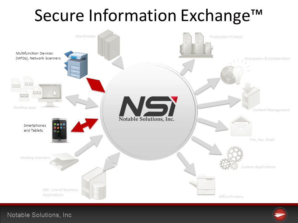 Notable Solutions, Inc Secure Information Exchange Mainframes Multifunction Devices (MFDs), Network Scanners Desktop apps Smartphones and Tablets Desktop scanners ERP, Line of Business Applications Production Printers Groupware & Collaboration Content Management File, Fax, Email Custom Applications Office Printers