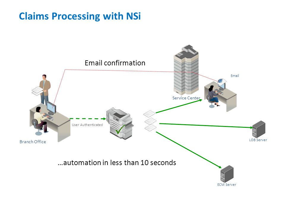 Client ECM Server Service Center LOB Server Email User Authenticated Branch Office …automation in less than 10 seconds Email confirmation Claims Processing with NSi
