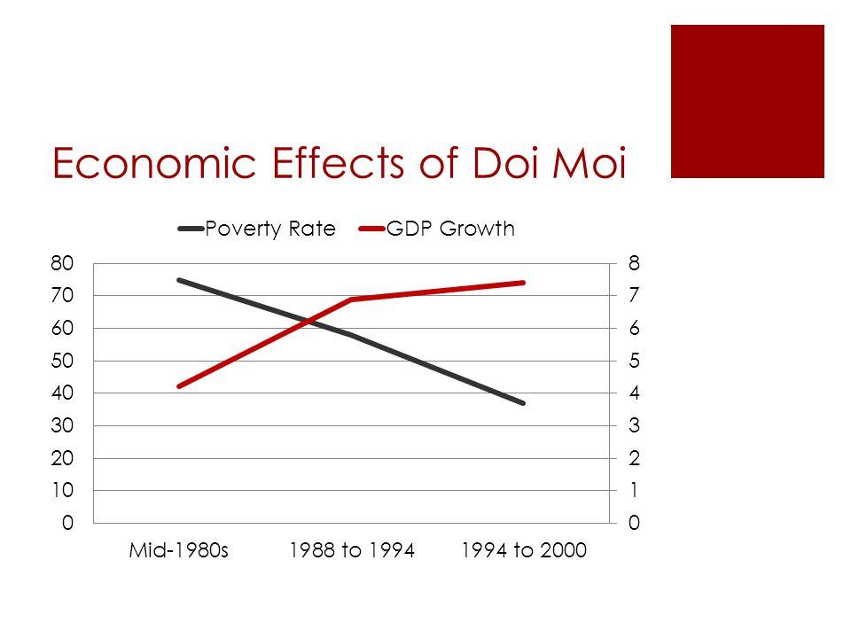 Economic Effects of Doi Moi