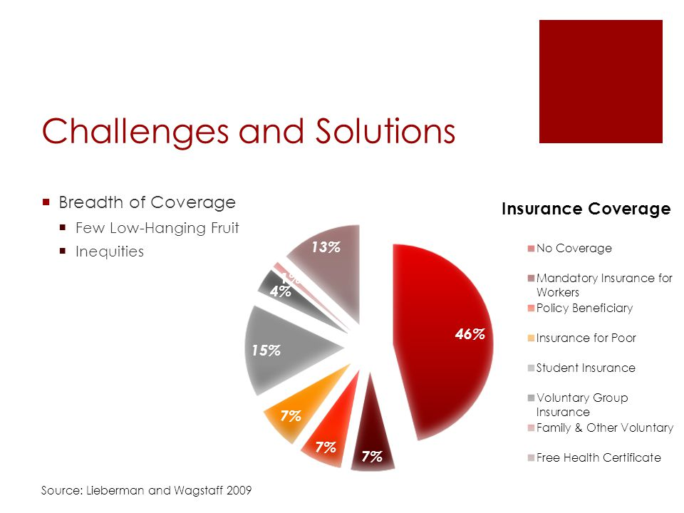 Challenges and Solutions Breadth of Coverage Few Low-Hanging Fruit Inequities Source: Lieberman and Wagstaff 2009