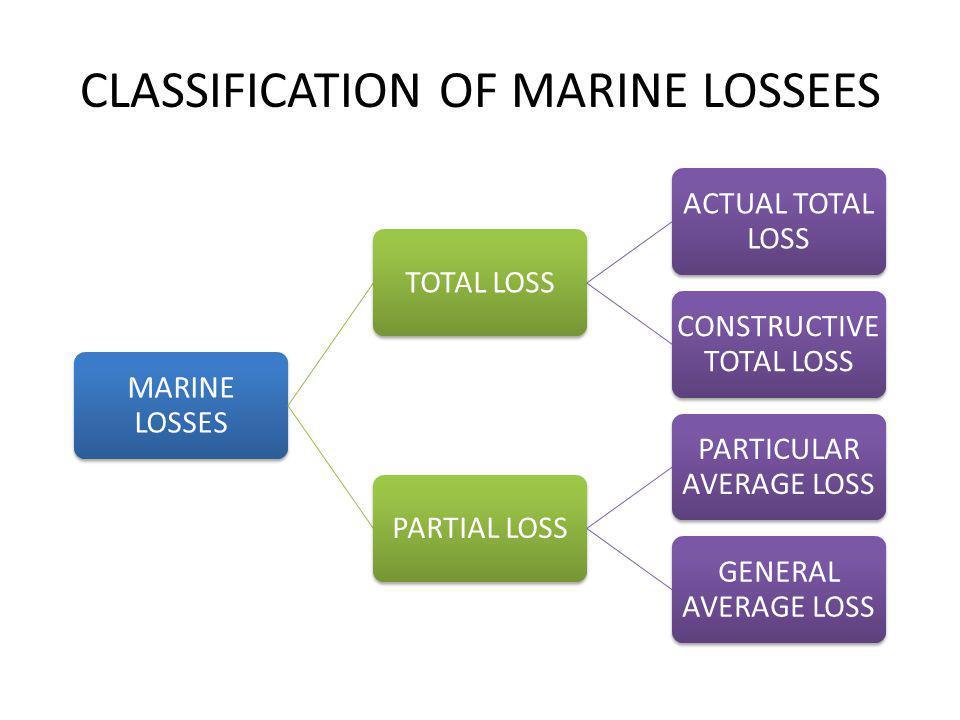 CLASSIFICATION OF MARINE LOSSEES MARINE LOSSES TOTAL LOSS ACTUAL TOTAL LOSS CONSTRUCTIVE TOTAL LOSS PARTIAL LOSS PARTICULAR AVERAGE LOSS GENERAL AVERA