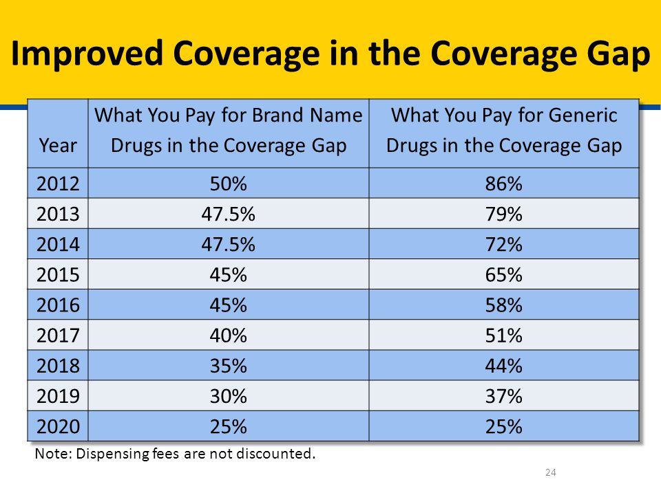 Improved Coverage in the Coverage Gap 24 Note: Dispensing fees are not discounted.