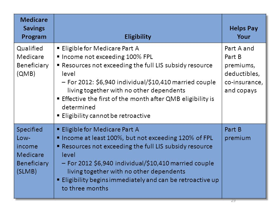 How To Apply For Qualified Medicare Beneficiary Qmb Program Application