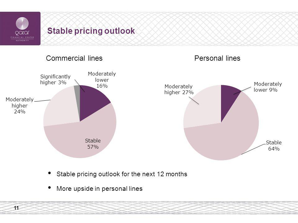 11 Stable pricing outlook Stable pricing outlook for the next 12 months More upside in personal lines Commercial linesPersonal lines Significantly higher 3% Moderately higher 27% Moderately lower 9%