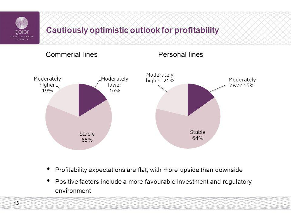 13 Cautiously optimistic outlook for profitability Profitability expectations are flat, with more upside than downside Positive factors include a more favourable investment and regulatory environment Commerial linesPersonal lines Moderately higher 21% Moderately lower 15%