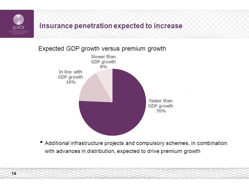 14 Insurance penetration expected to increase Additional infrastructure projects and compulsory schemes, in combination with advances in distribution,