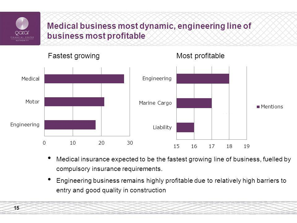 15 Medical business most dynamic, engineering line of business most profitable Medical insurance expected to be the fastest growing line of business, fuelled by compulsory insurance requirements.