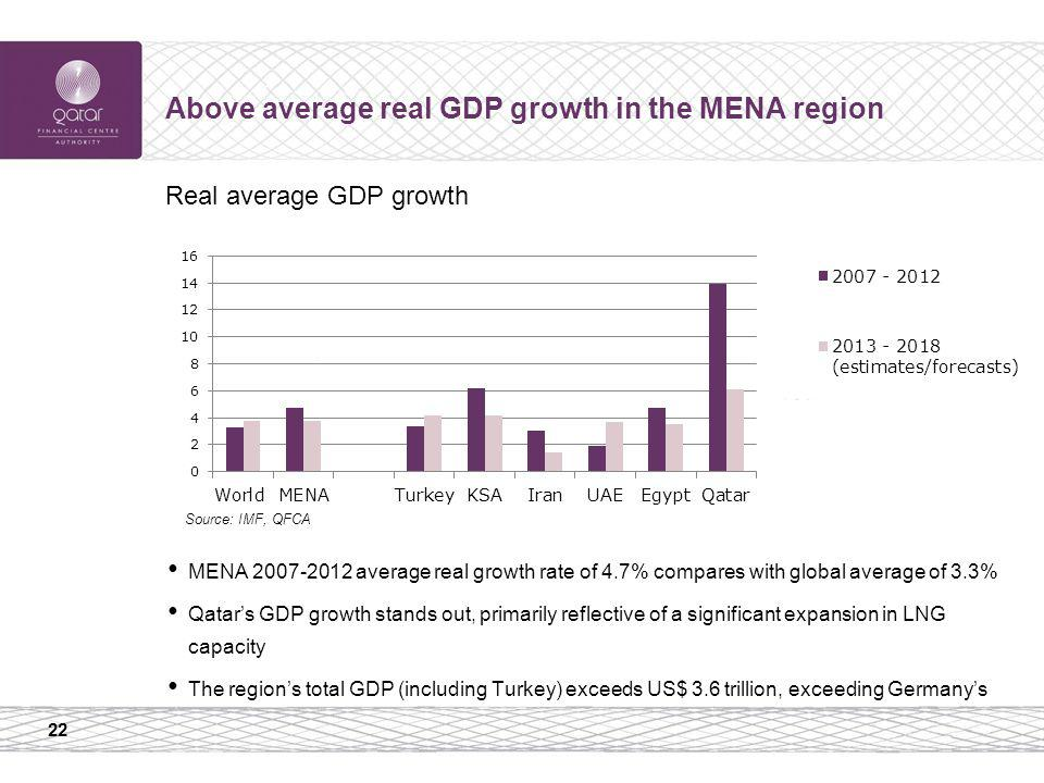 22 Above average real GDP growth in the MENA region MENA 2007-2012 average real growth rate of 4.7% compares with global average of 3.3% Qatars GDP gr