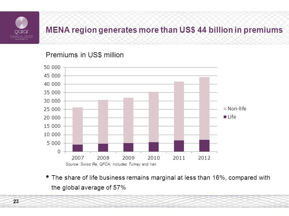 23 MENA region generates more than US$ 44 billion in premiums Premiums in US$ million Source: Swiss Re, QFCA; includes Turkey and Iran The share of life business remains marginal at less than 16%, compared with the global average of 57%