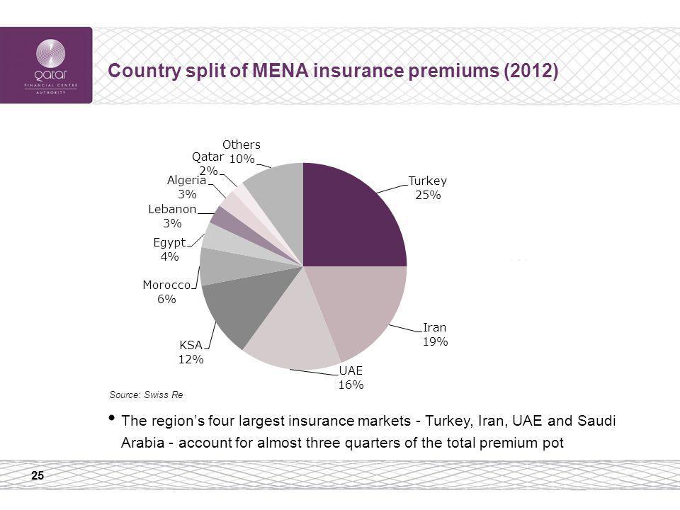 25 Country split of MENA insurance premiums (2012) Source: Swiss Re The regions four largest insurance markets - Turkey, Iran, UAE and Saudi Arabia -