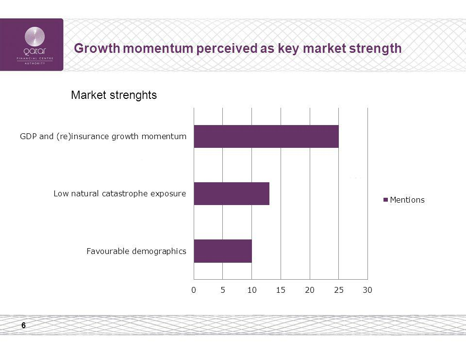 6 Growth momentum perceived as key market strength Market strenghts