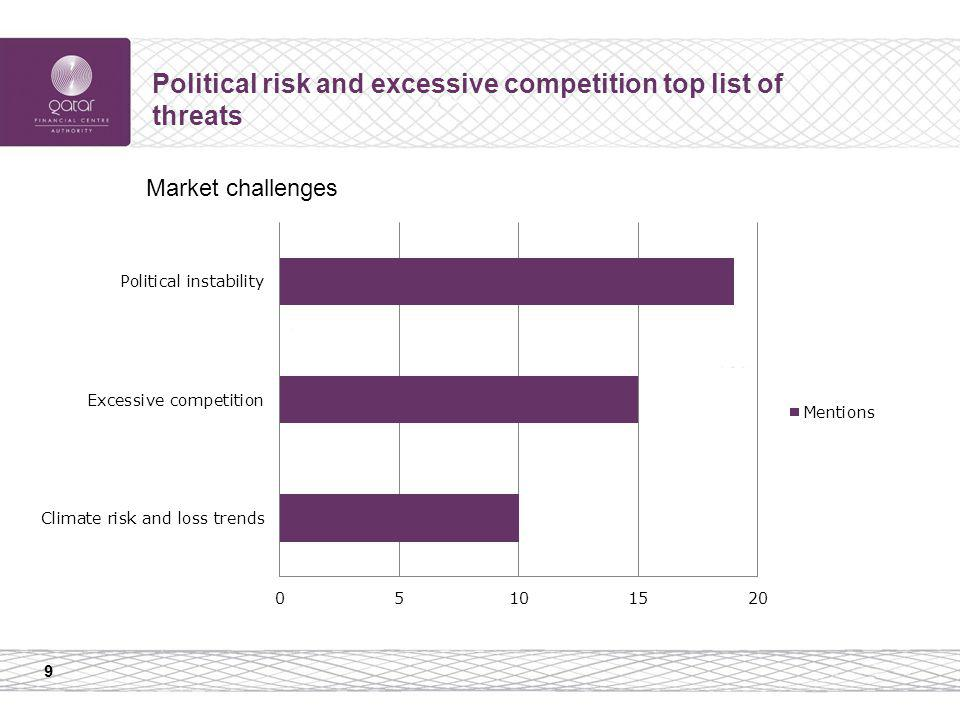 9 Political risk and excessive competition top list of threats Market challenges