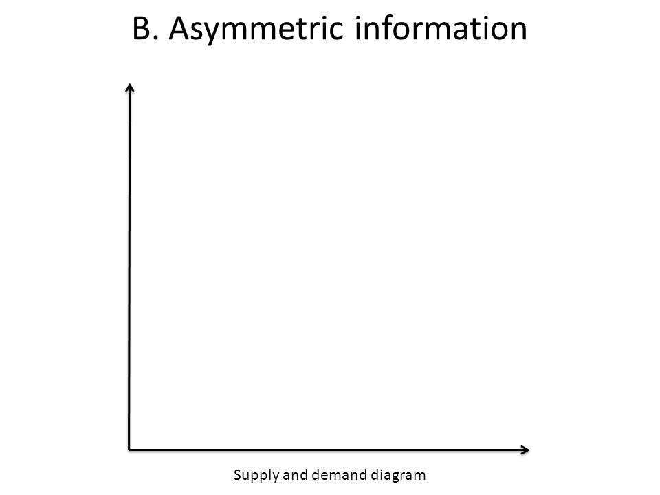 Supply and demand diagram B. Asymmetric information
