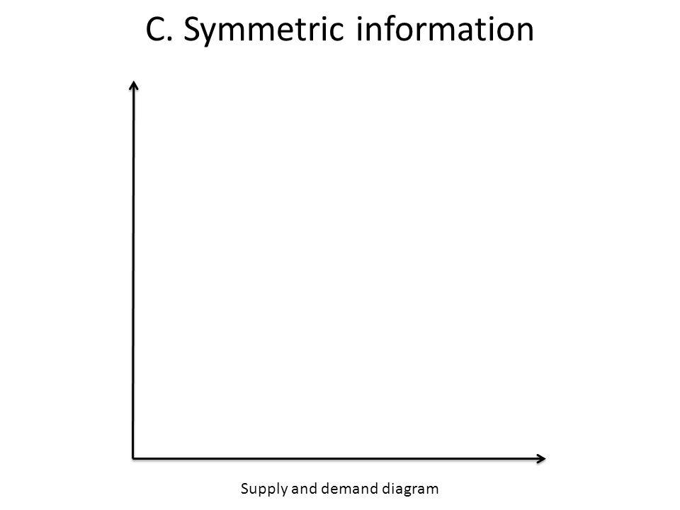 Supply and demand diagram C. Symmetric information