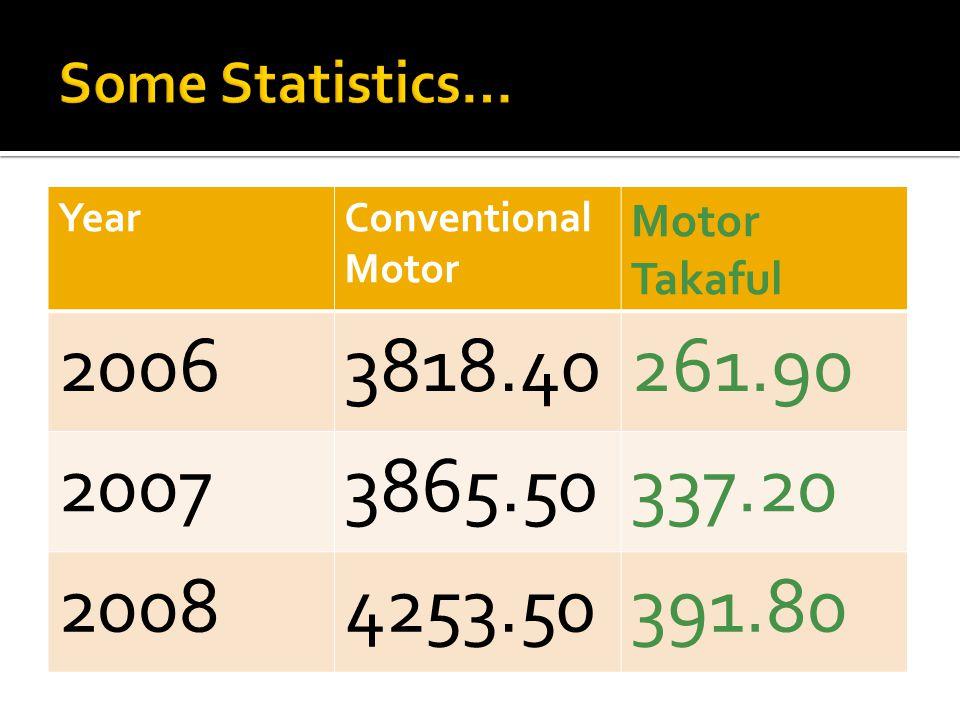 YearConventional Motor Motor Takaful 20063818.40261.90 20073865.50337.20 20084253.50391.80