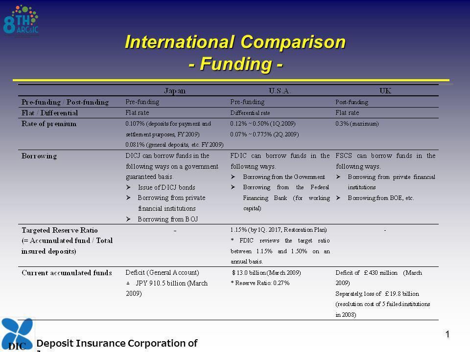 Deposit Insurance Corporation of Japan International Comparison - Funding - 1 1