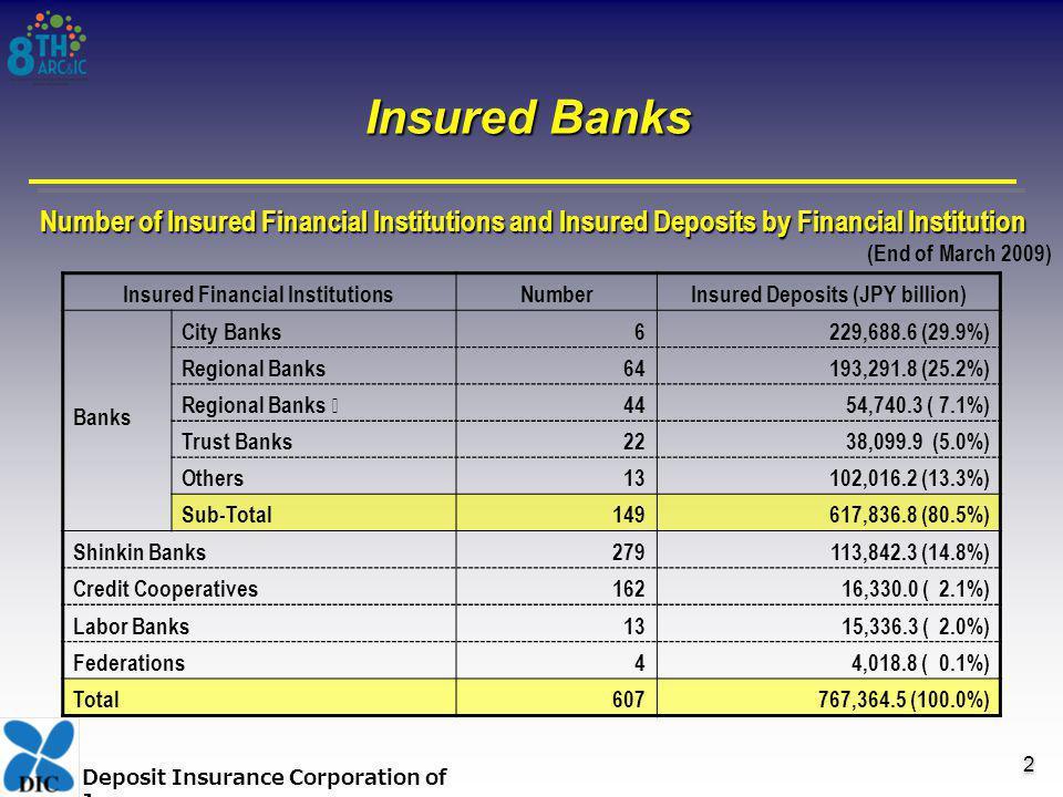 Deposit Insurance Corporation of Japan Insured Banks Insured Financial InstitutionsNumberInsured Deposits (JPY billion) Banks City Banks 6229,688.6 (29.9%) Regional Banks 64193,291.8 (25.2%) Regional Banks 44 54,740.3 ( 7.1%) Trust Banks 22 38,099.9 (5.0%) Others 13102,016.2 (13.3%) Sub-Total149617,836.8 (80.5%) Shinkin Banks279113,842.3 (14.8%) Credit Cooperatives162 16,330.0 ( 2.1%) Labor Banks 13 15,336.3 ( 2.0%) Federations 4 4,018.8 ( 0.1%) Total607767,364.5 (100.0%) Number of Insured Financial Institutions and Insured Deposits by Financial Institution (End of March 2009) 2 2
