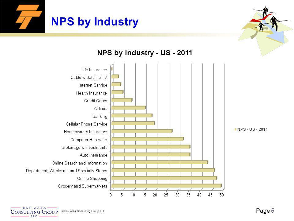 Page 5 © Bay Area Consulting Group LLC NPS by Industry