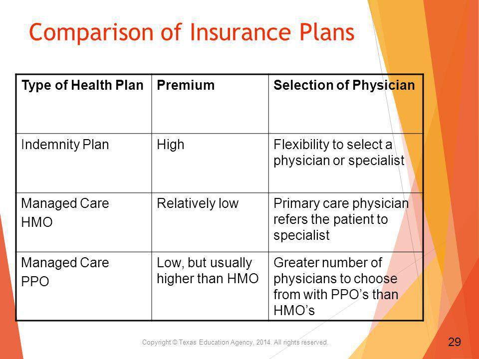 Comparison of Insurance Plans Type of Health PlanPremiumSelection of Physician Indemnity PlanHighFlexibility to select a physician or specialist Managed Care HMO Relatively lowPrimary care physician refers the patient to specialist Managed Care PPO Low, but usually higher than HMO Greater number of physicians to choose from with PPOs than HMOs Copyright © Texas Education Agency, 2014.
