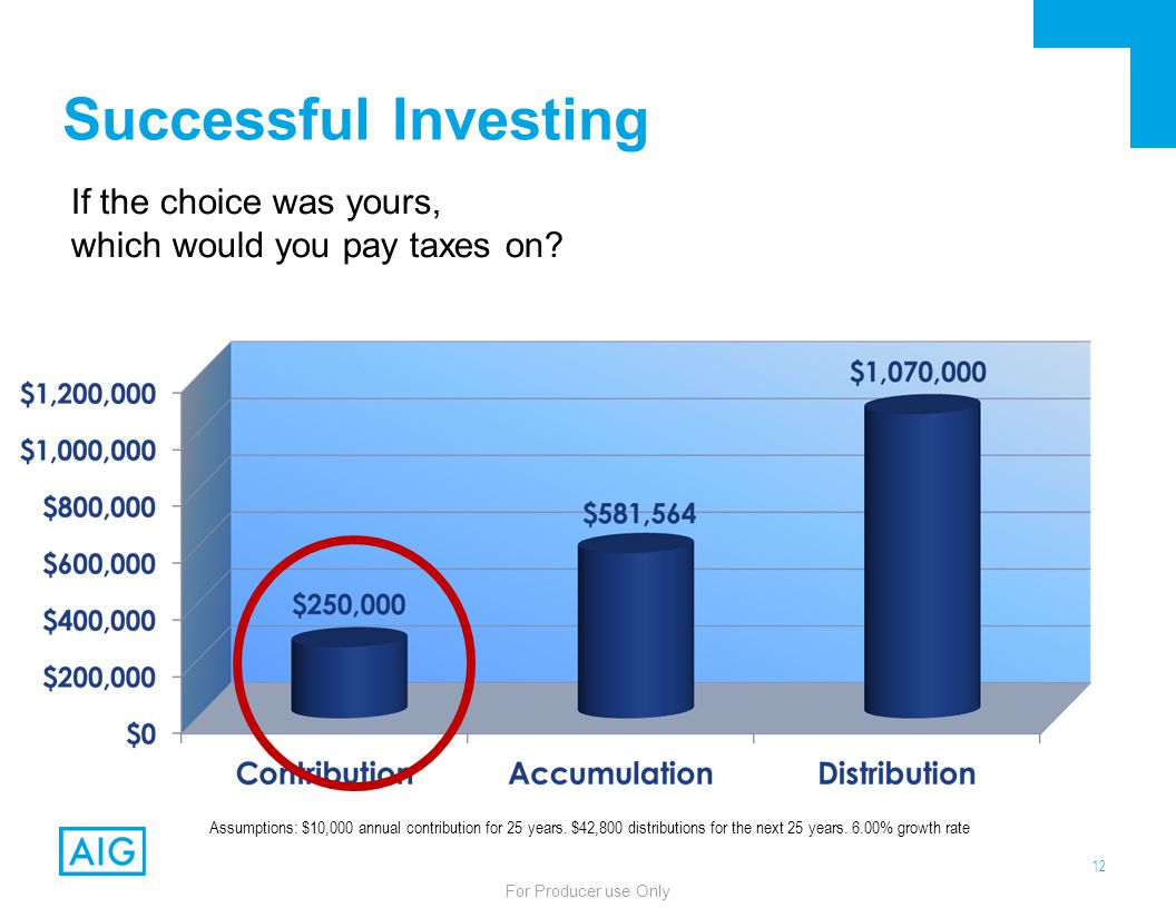 12 For Producer use Only Successful Investing If the choice was yours, which would you pay taxes on? Assumptions: $10,000 annual contribution for 25 y