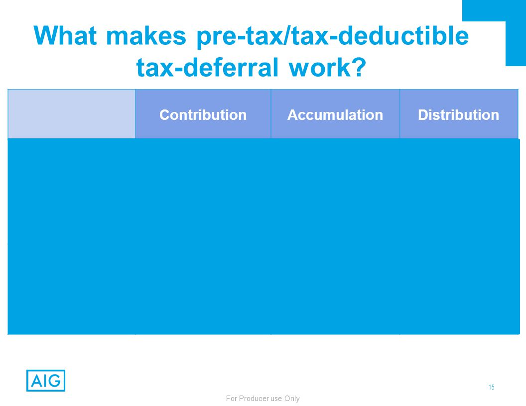 15 For Producer use Only What makes pre-tax/tax-deductible tax-deferral work? ContributionAccumulationDistribution Traditional Qualified Plan/ IRA Tax