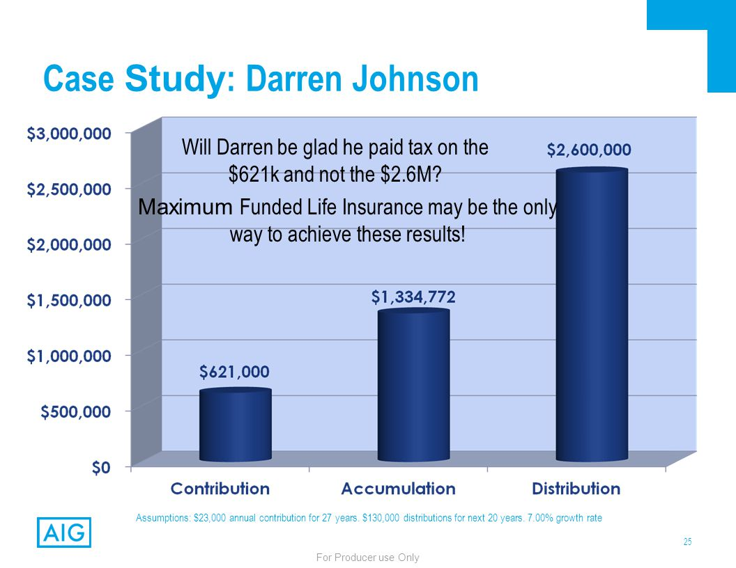 25 For Producer use Only Case Study : Darren Johnson Assumptions: $23,000 annual contribution for 27 years. $130,000 distributions for next 20 years.