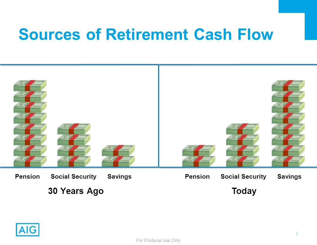 3 For Producer use Only 30 Years Ago Pension Social Security Savings Today Pension Social Security Savings Sources of Retirement Cash Flow