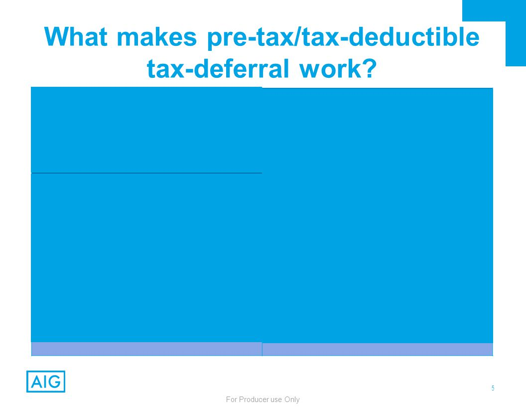 5 For Producer use Only What makes pre-tax/tax-deductible tax-deferral work? ContributionDistribution High Tax RateLow Tax Rate Big Tax Deduction/ Red