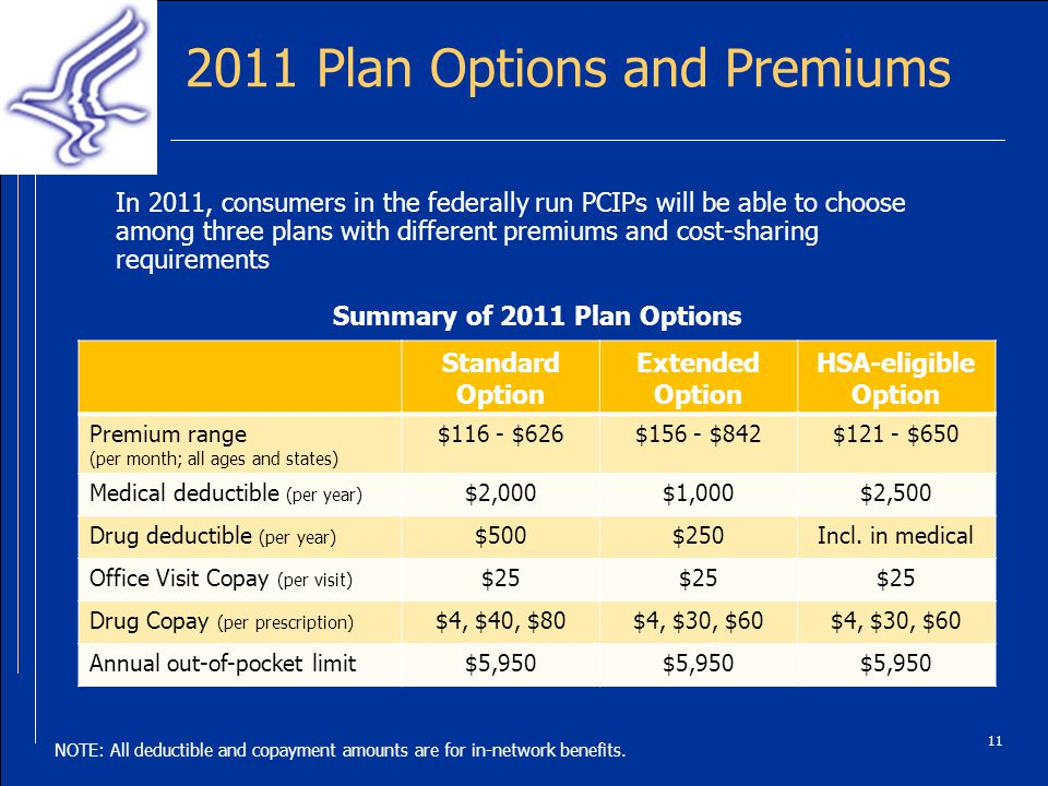 2011 Plan Options and Premiums 11 Standard Option Extended Option HSA-eligible Option Premium range (per month; all ages and states) $116 - $626$156 - $842$121 - $650 Medical deductible (per year) $2,000$1,000$2,500 Drug deductible (per year) $500$250Incl.