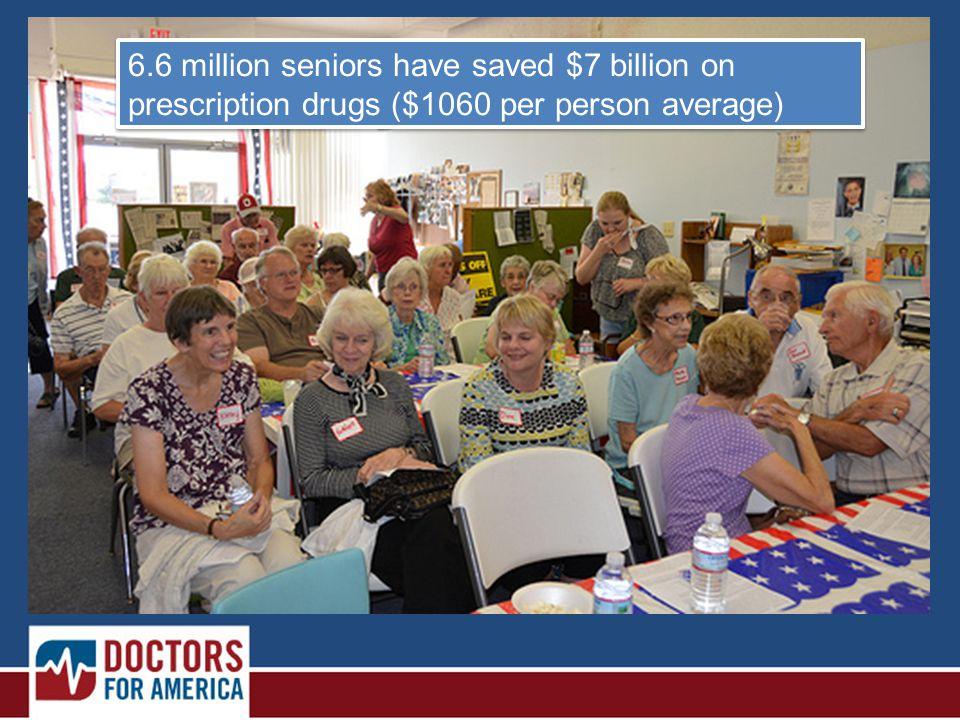 6.6 million seniors have saved $7 billion on prescription drugs ($1060 per person average)