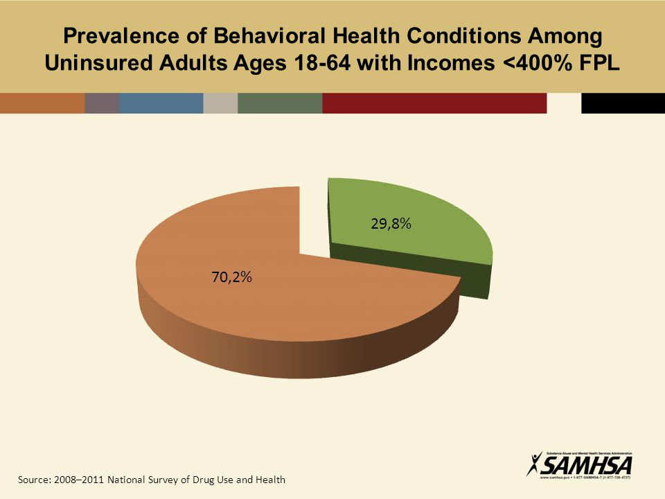 Prevalence of Behavioral Health Conditions Among Uninsured Adults Ages 18-64 with Incomes <400% FPL Source: 2008–2011 National Survey of Drug Use and Health